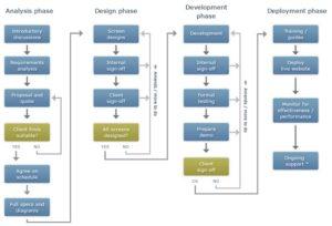 Our Website Development Methodology